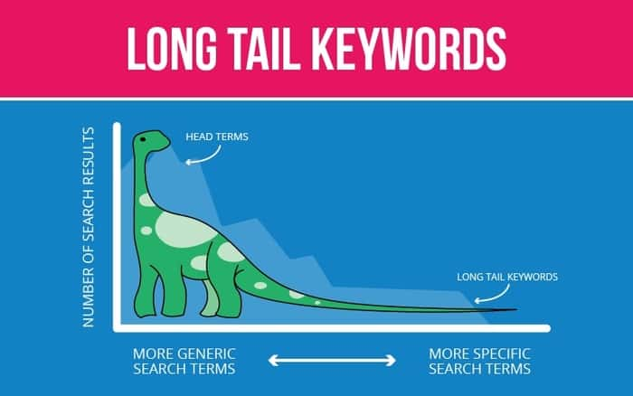 pilih long tail keyword