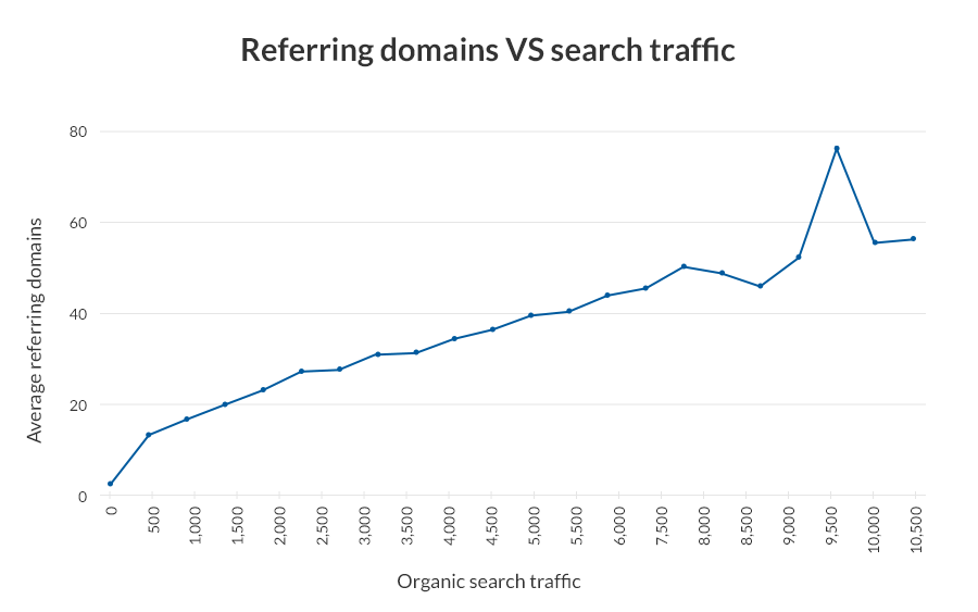 REFERRAL NAMA DOMAIN sangat mempengaruhi kenaikan trafik menuju website anda