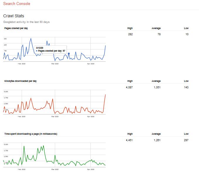 Tampilan Statistik Perayapan Google Di Website Anda