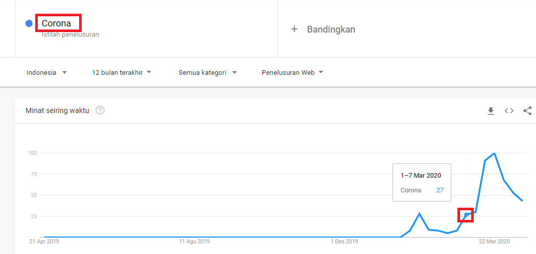 Trend kata kunci CORONA di Google Trends