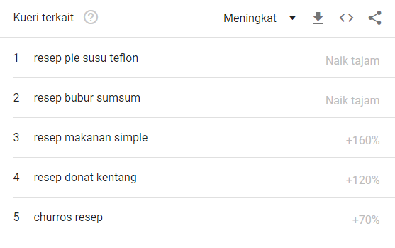 trend youtube resep