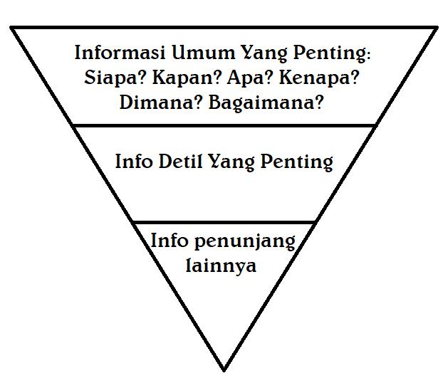 skema artikel piramida terbalik