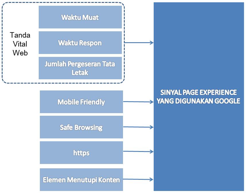faktor page experience dari algoritma Google