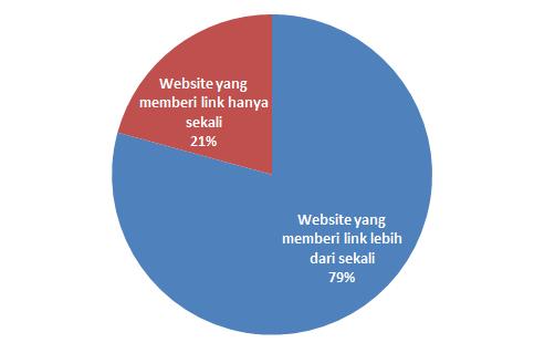 persentase website yang memberi backlink leih dari sekali