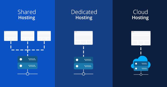 jenis layanan hosting