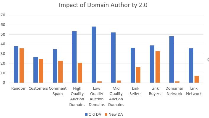 Penurunan Domain Authority